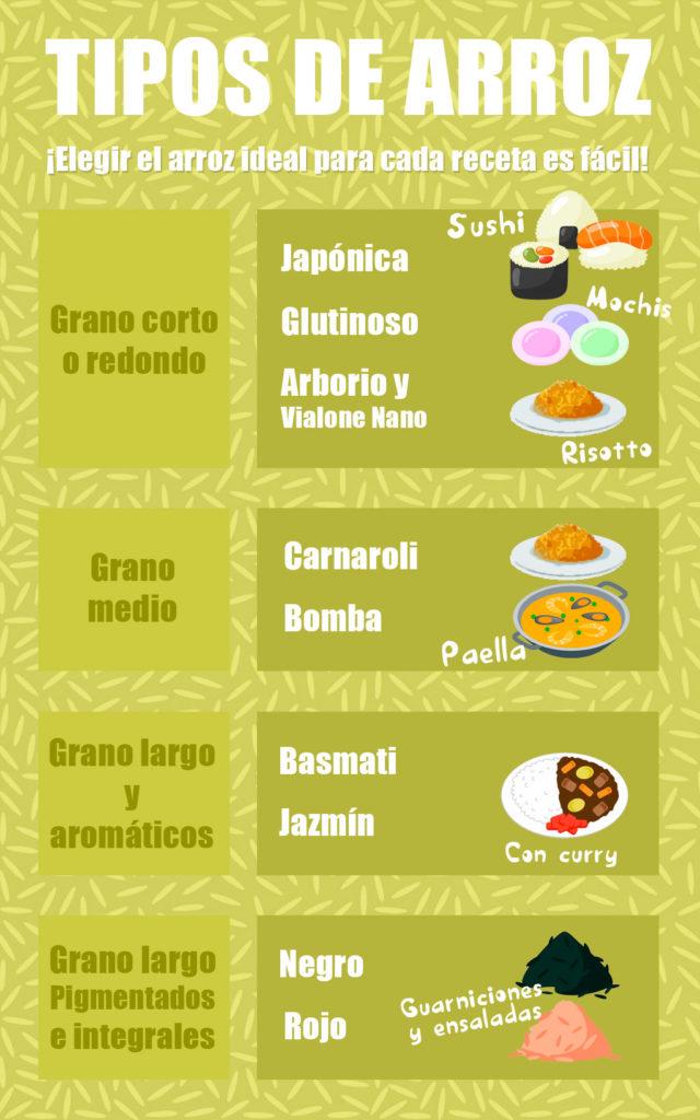Infografía Tipos de arroz